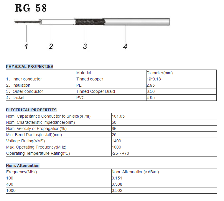 cord pl259 rg58 cable